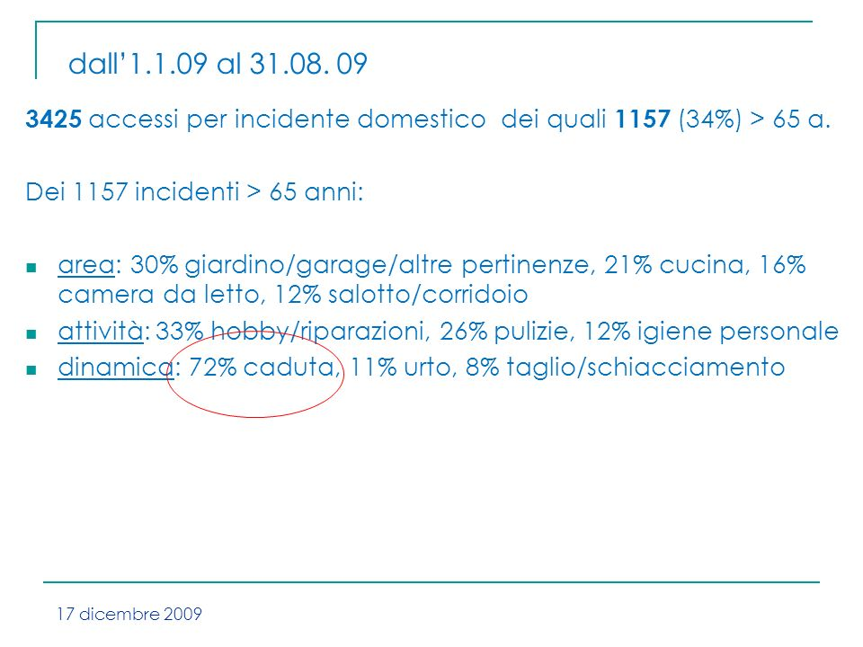 3425 accessi per incidente domestico dei quali 1157 (34%) > 65 a.