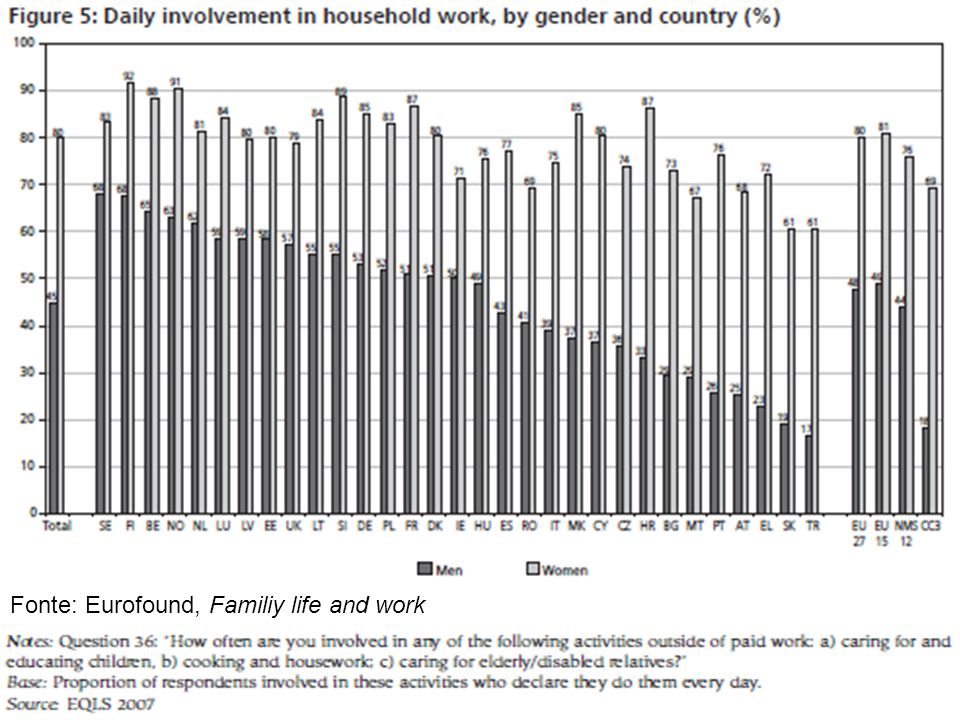 Fonte: Eurofound, Familiy life and work