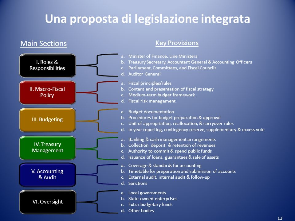 Una proposta di legislazione integrata 13 a.Fiscal principles/rules b.Content and presentation of fiscal strategy c.Medium-term budget framework d.Fiscal risk management a.Budget documentation b.Procedures for budget preparation & approval c.Unit of appropriation, reallocation, & carryover rules d.In year reporting, contingency reserve, supplementary & excess vote a.Banking & cash management arrangements b.Collection, deposit, & retention of revenues c.Authority to commit & spend public funds d.Issuance of loans, guarantees & sale of assets a.Coverage & standards for accounting b.Timetable for preparation and submission of accounts c.External audit, internal audit & follow-up d.Sanctions Main Sections Key Provisions a.Minister of Finance, Line Ministers b.Treasury Secretary, Accountant General & Accounting Officers c.Parliament, Committees, and Fiscal Councils d.Auditor General II.