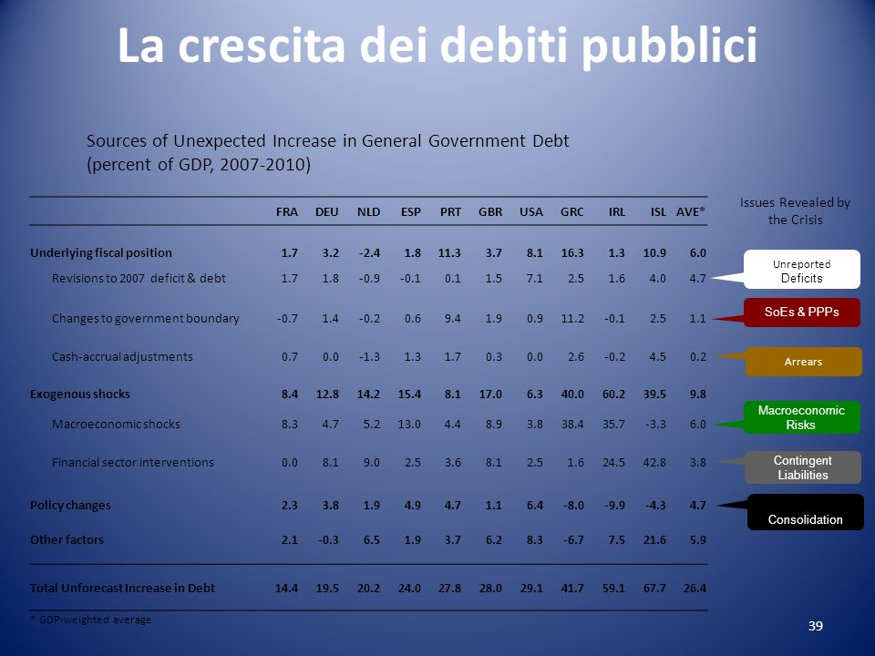 La crescita dei debiti pubblici Sources of Unexpected Increase in General Government Debt (percent of GDP, 2007-2010) FRADEUNLDESPPRTGBRUSAGRCIRLISLAVE* Underlying fiscal position1.73.2-2.41.811.33.78.116.31.310.96.0 Revisions to 2007 deficit & debt1.71.8-0.9-0.10.11.57.12.51.64.04.7 Changes to government boundary-0.71.4-0.20.69.41.90.911.2-0.12.51.1 Cash-accrual adjustments0.70.0-1.31.31.70.30.02.6-0.24.50.2 Exogenous shocks8.412.814.215.48.117.06.340.060.239.59.8 Macroeconomic shocks8.34.75.213.04.48.93.838.435.7-3.36.0 Financial sector interventions0.08.19.02.53.68.12.51.624.542.83.8 Policy changes2.33.81.94.94.71.16.4-8.0-9.9-4.34.7 Other factors2.1-0.36.51.93.76.28.3-6.77.521.65.9 Total Unforecast Increase in Debt14.419.520.224.027.828.029.141.759.167.726.4 * GDP-weighted average Unreported Deficits SoEs & PPPs Arrears Macroeconomic Risks Contingent Liabilities Stimulus / Consolidation Issues Revealed by the Crisis 39