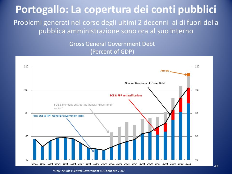 42 Problemi generati nel corso degli ultimi 2 decenni al di fuori della pubblica amministrazione sono ora al suo interno Gross General Government Debt (Percent of GDP) Portogallo: La copertura dei conti pubblici *Only includes Central Government SOE debt pre 2007 40 60 80 100 120 40 60 80 100 120 199119921993199419951996199719981999200020012002200320042005200620072008200920102011 SOE & PPP reclassifications Non-SOE & PPP General Government debt SOE & PPP debt outside the General Government sector* General GovernmentGross Debt Arrears