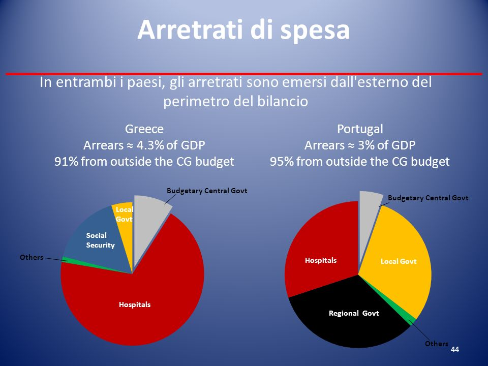 Portugal Arrears 3% of GDP 95% from outside the CG budget Greece Arrears 4.3% of GDP 91% from outside the CG budget In entrambi i paesi, gli arretrati sono emersi dall esterno del perimetro del bilancio Arretrati di spesa ___________________________________ 44
