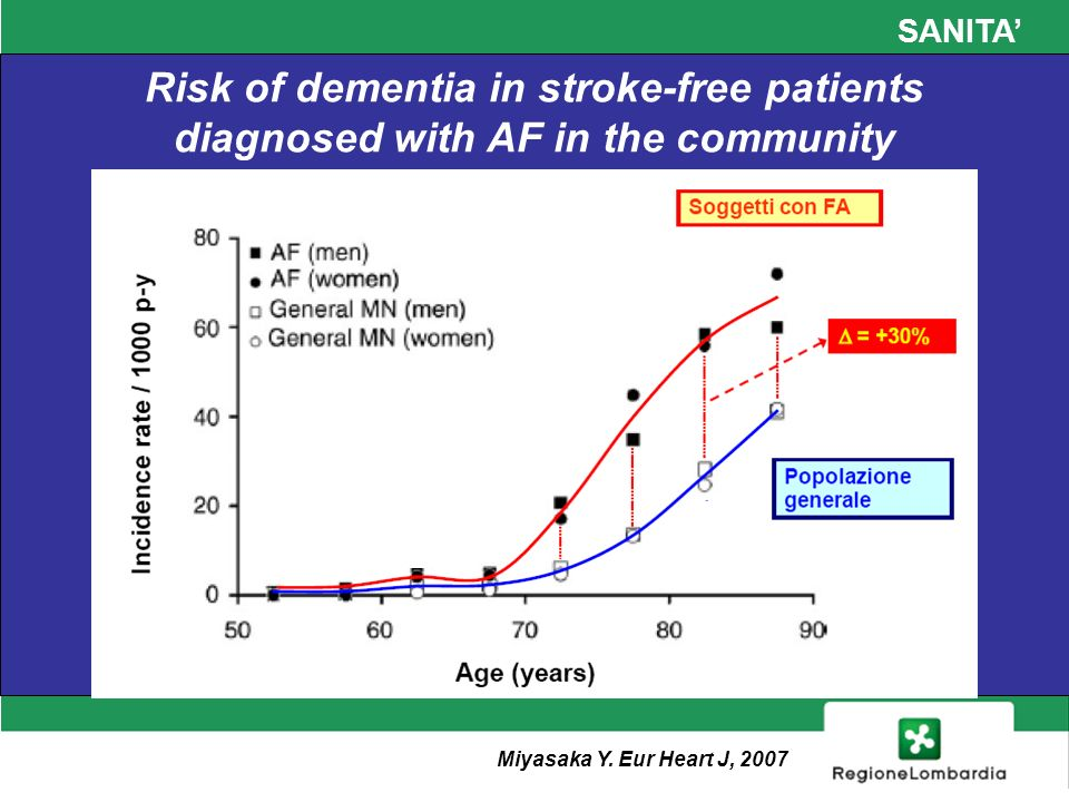 SANITA Risk of dementia in stroke-free patients diagnosed with AF in the community Miyasaka Y.
