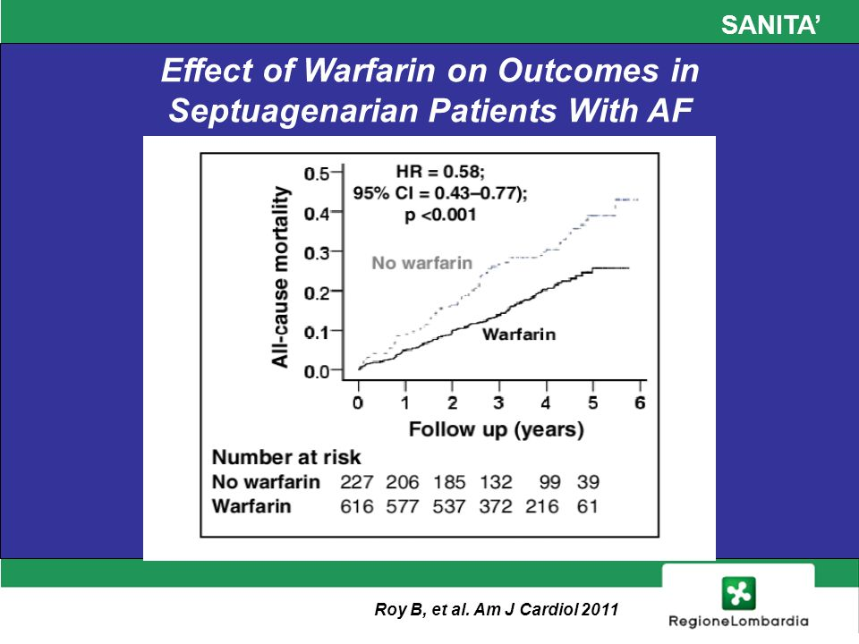 SANITA Effect of Warfarin on Outcomes in Septuagenarian Patients With AF Roy B, et al.