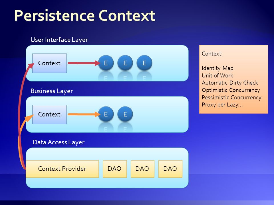 Context Context Provider User Interface Layer Business Layer Data Access Layer DAO Context: Identity Map Unit of Work Automatic Dirty Check Optimistic Concurrency Pessimistic Concurrency Proxy per Lazy...