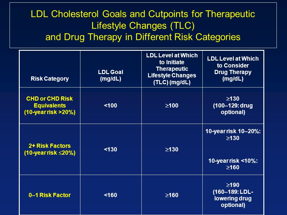 LDL Cholesterol Goals and Cutpoints for Therapeutic Lifestyle Changes (TLC) and Drug Therapy in Different Risk Categories 190 (160–189: LDL- lowering drug optional) 160 <1600–1 Risk Factor 10-year risk 10–20%: 130 10-year risk <10%: 160 130 <130 2+ Risk Factors (10-year risk 20%) 130 (100–129: drug optional) 100 <100 CHD or CHD Risk Equivalents (10-year risk >20%) LDL Level at Which to Consider Drug Therapy (mg/dL) LDL Level at Which to Initiate Therapeutic Lifestyle Changes (TLC) (mg/dL) LDL Goal (mg/dL)Risk Category