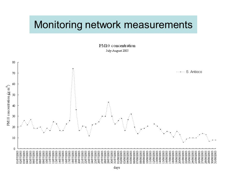 Monitoring network measurements