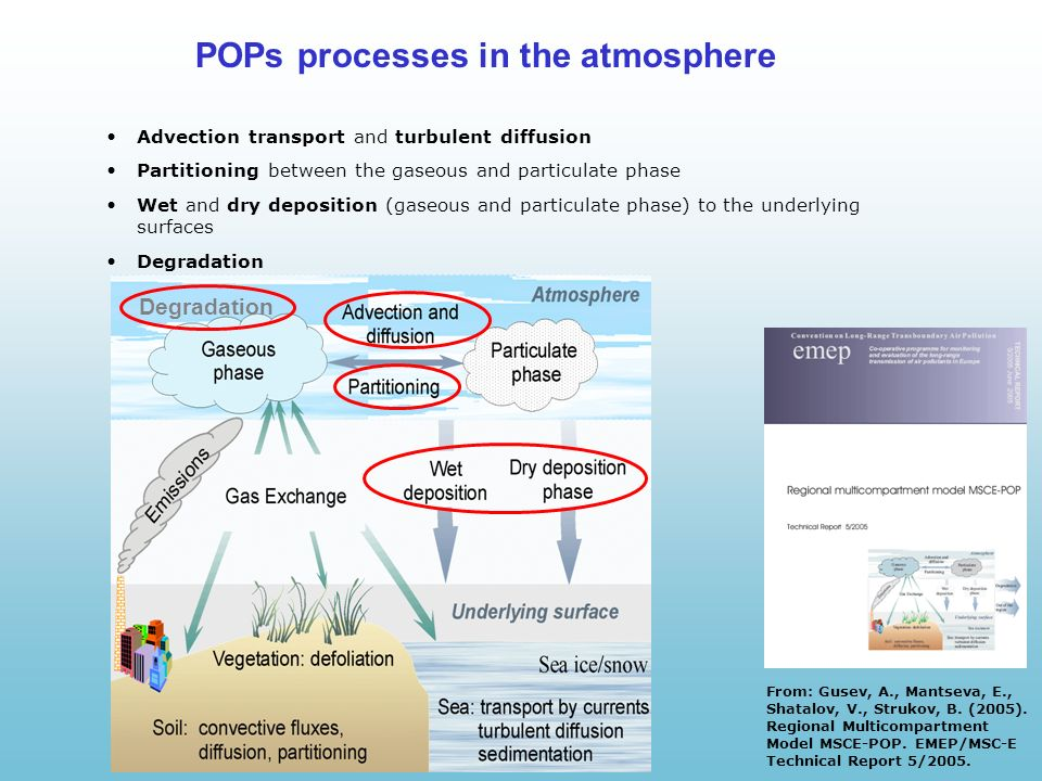 POPs processes in the atmosphere Advection transport and turbulent diffusion Partitioning between the gaseous and particulate phase Wet and dry deposition (gaseous and particulate phase) to the underlying surfaces Degradation From: Gusev, A., Mantseva, E., Shatalov, V., Strukov, B.