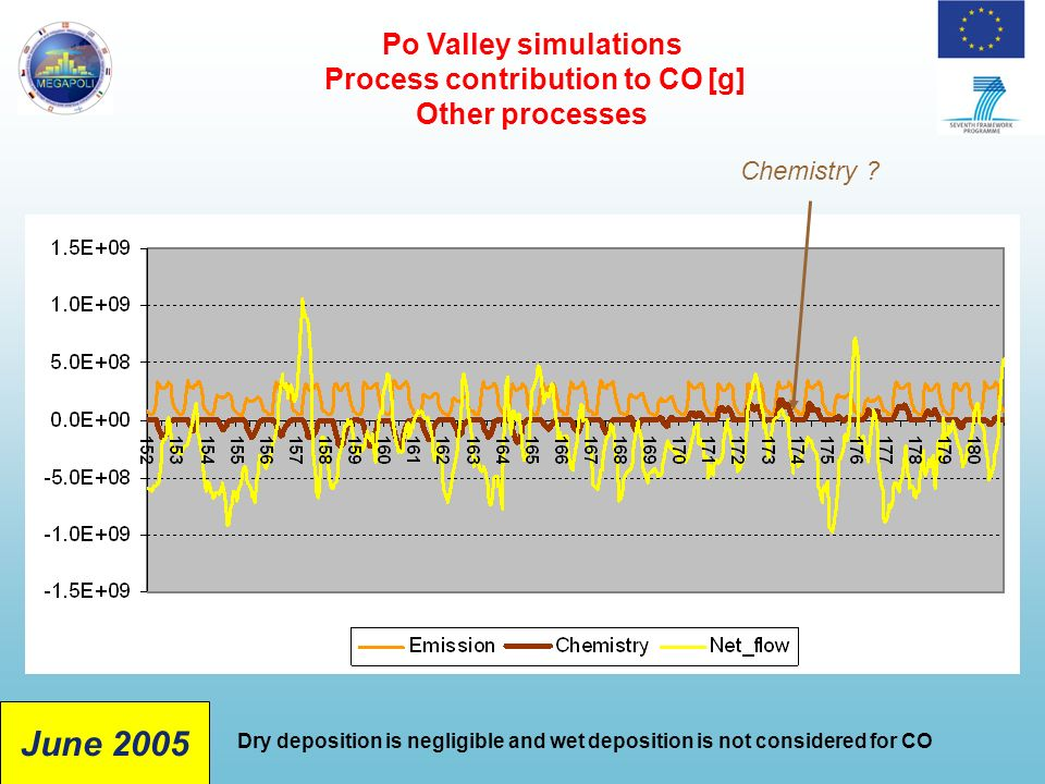 Po Valley simulations Process contribution to CO [g] Other processes Dry deposition is negligible and wet deposition is not considered for CO Chemistry .