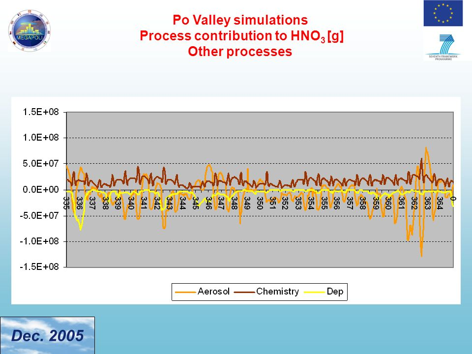 Po Valley simulations Process contribution to HNO 3 [g] Other processes Dec. 2005