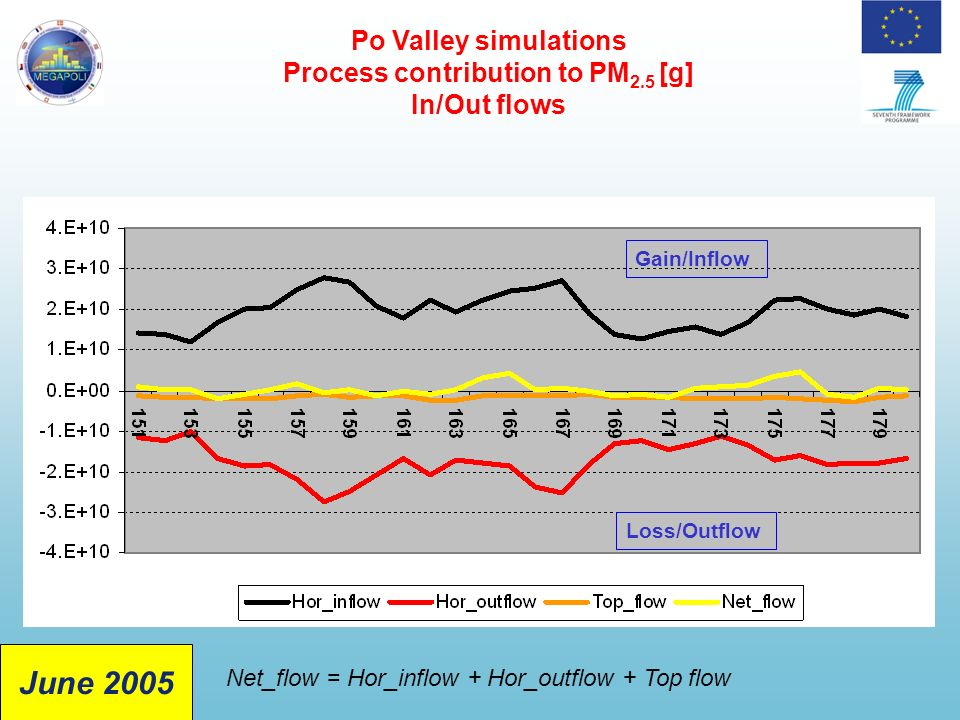 Gain/Inflow Loss/Outflow Po Valley simulations Process contribution to PM 2.5 [g] In/Out flows Net_flow = Hor_inflow + Hor_outflow + Top flow June 2005