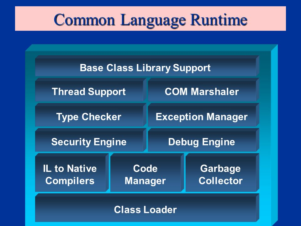 Common Language Runtime Class Loader IL to Native Compilers Code Manager Garbage Collector Security EngineDebug Engine Type CheckerException Manager Thread SupportCOM Marshaler Base Class Library Support