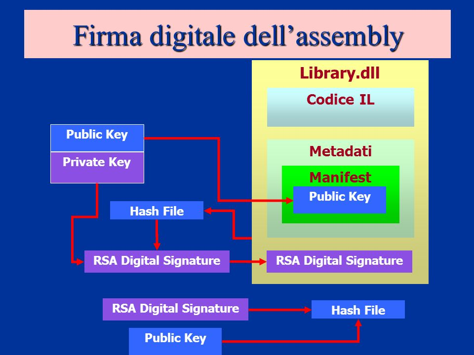 Firma digitale dellassembly Assembly Public Key Hash File RSA Digital Signature Library.dll RSA Digital Signature Codice IL Metadati Manifest Public Key Private Key RSA Digital Signature Public Key Hash File