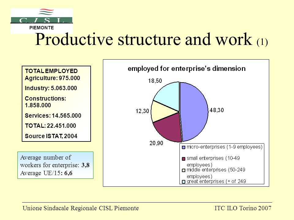 Unione Sindacale Regionale CISL PiemonteITC ILO Torino 2007 PIEMONTE Productive structure and work (1) Average number of workers for enterprise: 3,8 Average UE/15: 6,6 TOTAL EMPLOYED Agriculture: 975.000 Industry: 5.063.000 Constructions: 1.858.000 Services: 14.565.000 TOTAL: 22.451.000 Source ISTAT, 2004