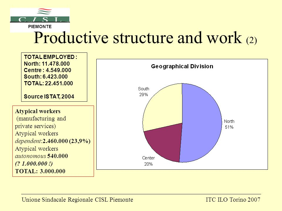 Unione Sindacale Regionale CISL PiemonteITC ILO Torino 2007 PIEMONTE Productive structure and work (2) TOTAL EMPLOYED : North: 11.478.000 Centre : 4.549.000 South: 6.423.000 TOTAL: 22.451.000 Source ISTAT, 2004 Atypical workers (manufacturing and private services) Atypical workers dependent:2.460.000 (23,9%) Atypical workers autonomous 540.000 (.