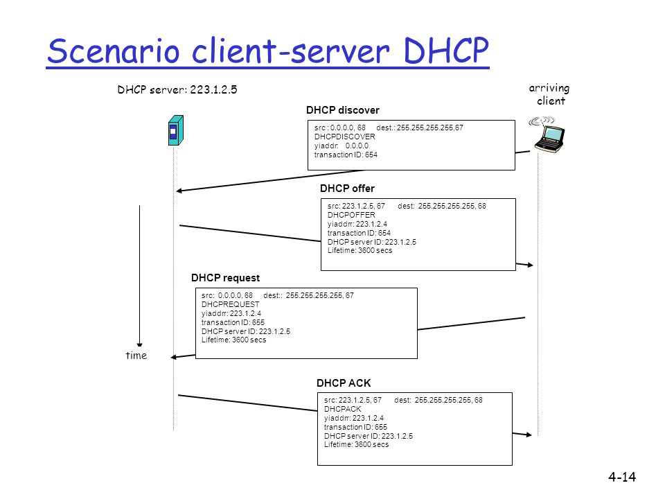 4-14 Scenario client-server DHCP DHCP server: 223.1.2.5 arriving client time DHCP discover src : 0.0.0.0, 68 dest.: 255.255.255.255,67 DHCPDISCOVER yiaddr: 0.0.0.0 transaction ID: 654 DHCP offer src: 223.1.2.5, 67 dest: 255.255.255.255, 68 DHCPOFFER yiaddrr: 223.1.2.4 transaction ID: 654 DHCP server ID: 223.1.2.5 Lifetime: 3600 secs DHCP request src: 0.0.0.0, 68 dest:: 255.255.255.255, 67 DHCPREQUEST yiaddrr: 223.1.2.4 transaction ID: 655 DHCP server ID: 223.1.2.5 Lifetime: 3600 secs DHCP ACK src: 223.1.2.5, 67 dest: 255.255.255.255, 68 DHCPACK yiaddrr: 223.1.2.4 transaction ID: 655 DHCP server ID: 223.1.2.5 Lifetime: 3600 secs