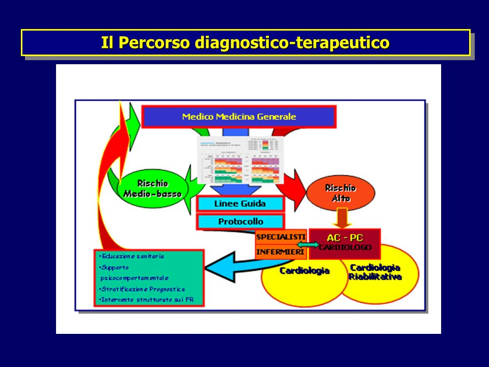 Il Percorso diagnostico-terapeutico