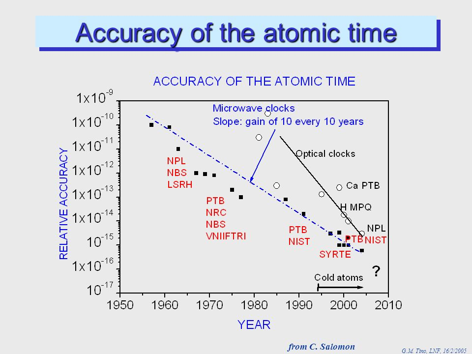 G.M. Tino, LNF, 16/2/2005 Accuracy of the atomic time from C. Salomon