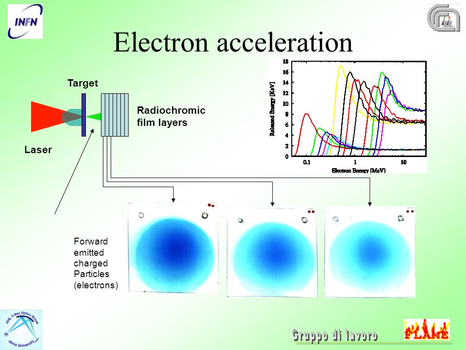 Electron acceleration Laser Radiochromic film layers Target Forward emitted charged Particles (electrons)