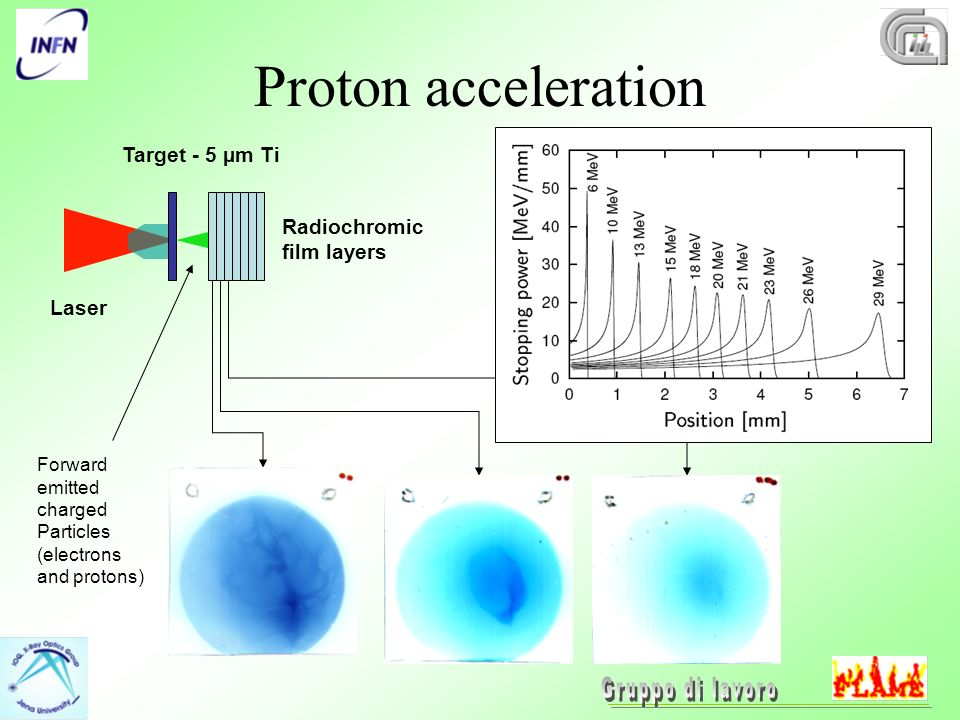 Proton acceleration Laser Radiochromic film layers Target - 5 µm Ti Forward emitted charged Particles (electrons and protons) Proton acceleration