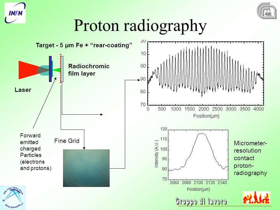 Proton radiography Laser Radiochromic film layer Target - 5 µm Fe + rear-coating Forward emitted charged Particles (electrons and protons) Fine Grid Micrometer- resolution contact proton- radiography