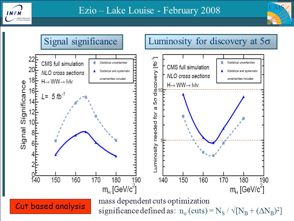 Padova – 15 Dicembre 2008Ezio Torassa – INFN Padova3 Signal significance Luminosity for discovery at 5 Ezio – Lake Louise - February 2008 Cut based analysis mass dependent cuts optimization significance defined as: n σ (cuts) = N S / [N B + (ΔN B ) 2 ]