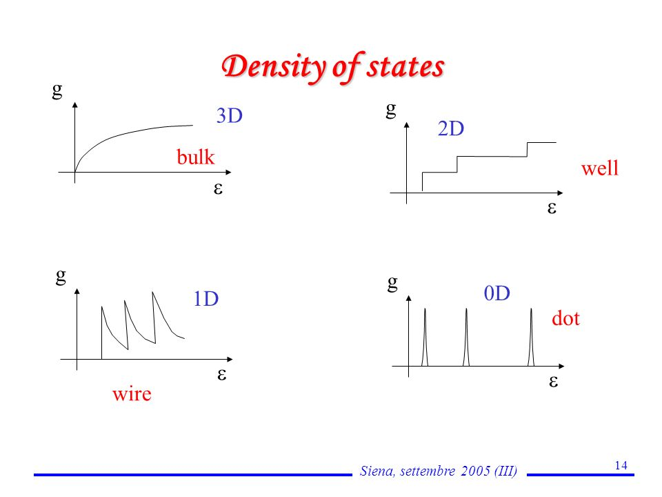 Siena, settembre 2005 (III) 14 Density of states g 3D bulk g 2D well g 1D wire g 0D dot