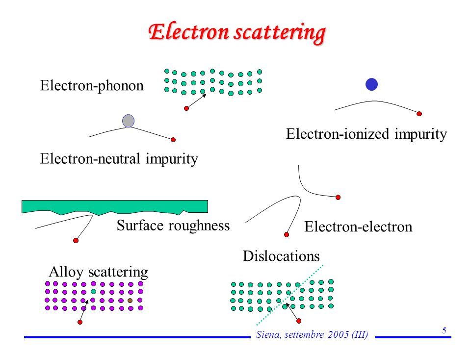 Siena, settembre 2005 (III) 5 Electron scattering Electron-phonon Electron-ionized impurity Electron-neutral impurity Electron-electron Surface roughness Alloy scattering Dislocations