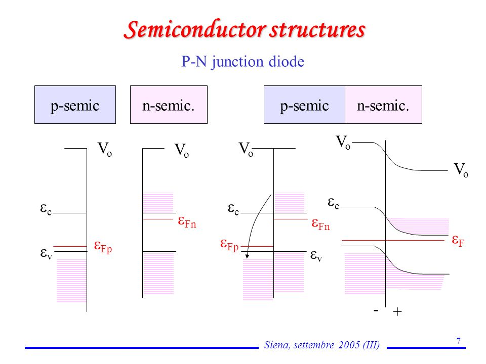 Siena, settembre 2005 (III) 7 Semiconductor structures n-semic.p-semic P-N junction diode VoVo Fn VoVo Fp c v Fn VoVo Fp v c p-semicn-semic.