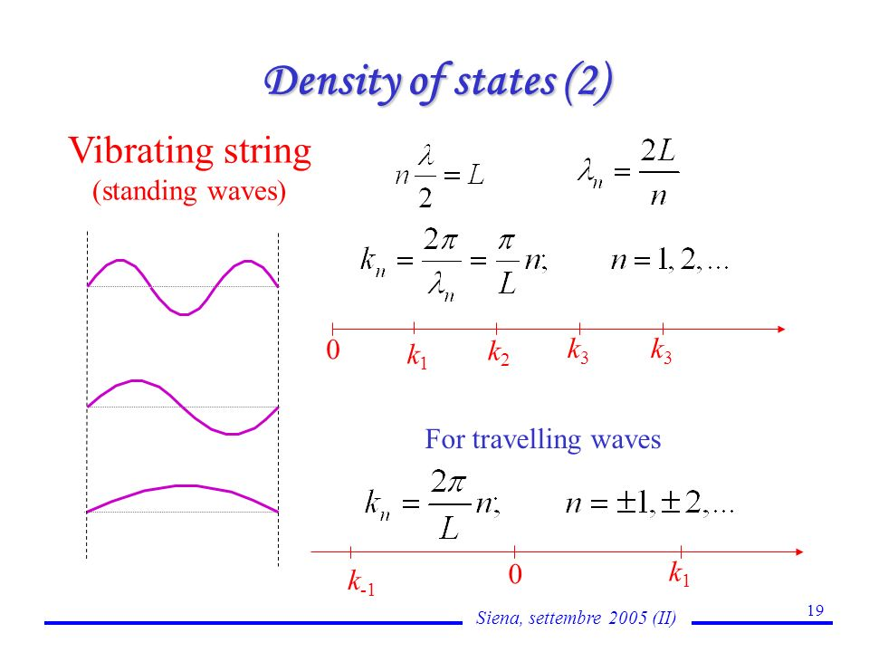 Siena, settembre 2005 (II) 19 Density of states (2) Vibrating string (standing waves) 0 k1k1 k2k2 k3k3 k3k3 For travelling waves 0 k-1k-1 k1k1