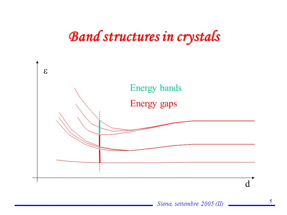 Siena, settembre 2005 (II) 5 Band structures in crystals d Energy bands Energy gaps