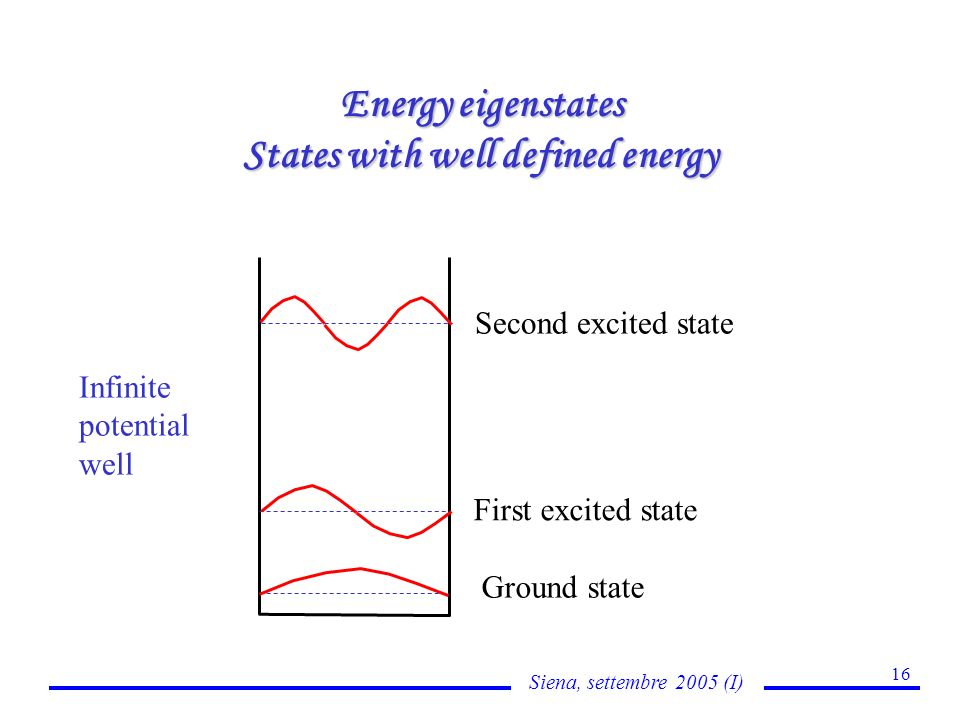 Siena, settembre 2005 (I) 16 Energy eigenstates Energy eigenstates States with well defined energy Ground state First excited state Second excited state Infinite potential well