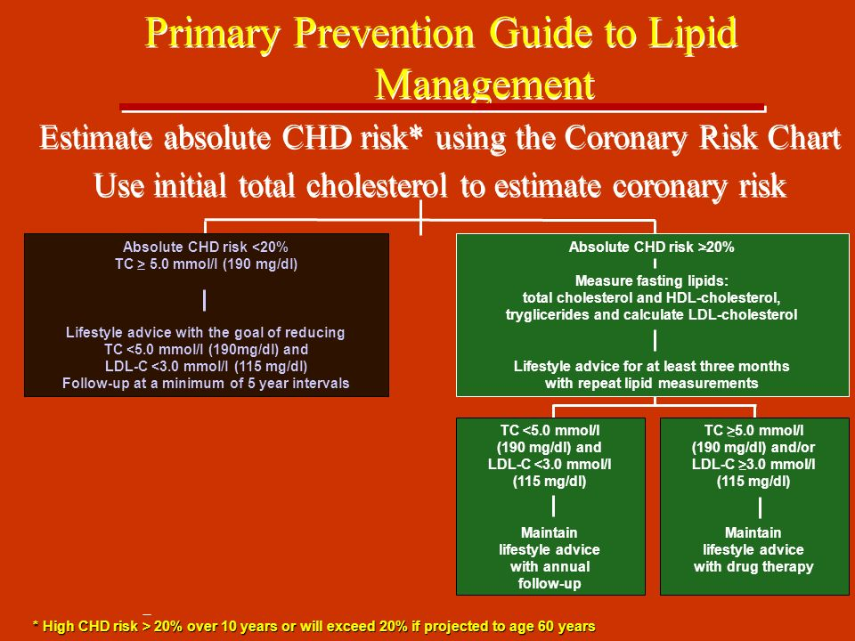 TC >5.0 mmol/l (190 mg/dl) and/or LDL-C >3.0 mmol/l (115 mg/dl) Maintain lifestyle advice with drug therapy Primary Prevention Guide to Lipid Management Estimate absolute CHD risk* using the Coronary Risk Chart Use initial total cholesterol to estimate coronary risk Absolute CHD risk 5.0 mmol/l (190 mg/dl) Lifestyle advice with the goal of reducing TC <5.0 mmol/l (190mg/dl) and LDL-C <3.0 mmol/l (115 mg/dl) Follow-up at a minimum of 5 year intervals Absolute CHD risk >20% Measure fasting lipids: total cholesterol and HDL-cholesterol, tryglicerides and calculate LDL-cholesterol Lifestyle advice for at least three months with repeat lipid measurements TC <5.0 mmol/l (190 mg/dl) and LDL-C <3.0 mmol/l (115 mg/dl) Maintain lifestyle advice with annual follow-up * High CHD risk > 20% over 10 years or will exceed 20% if projected to age 60 years