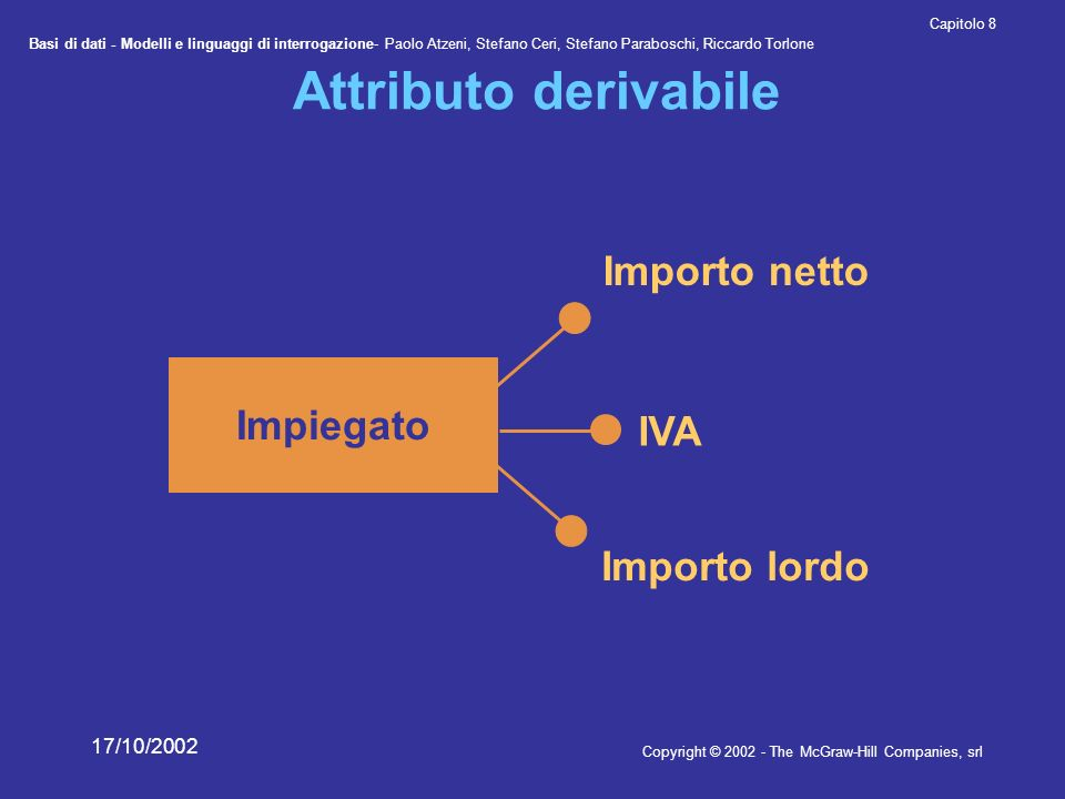 Basi di dati - Modelli e linguaggi di interrogazione- Paolo Atzeni, Stefano Ceri, Stefano Paraboschi, Riccardo Torlone Copyright © The McGraw-Hill Companies, srl Capitolo 8 17/10/2002 Attributo derivabile Impiegato Importo netto IVA Importo lordo