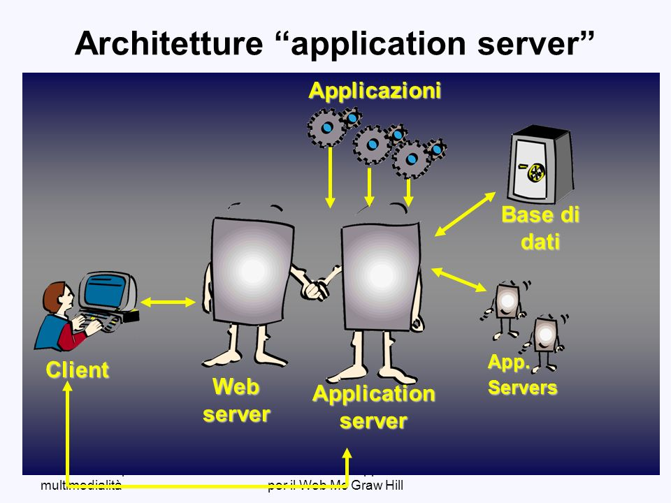 Corso ICT: SI per la multimedialità Ceri et alii: Dati ed Applicazioni per il Web Mc Graw Hill 114 Architetture application serverClient Webserver Applicationserver Applicazioni Base di dati App.Servers