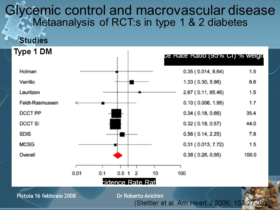 Pistoia 16 febbraio 2008Dr Roberto Anichini Glycemic control and macrovascular disease Metaanalysis of RCT:s in type 1 & 2 diabetes Incidence Rate Ratio Incidence Rate Ratio (95% CI) % weight Studies Type 1 DM (Stettler et al.