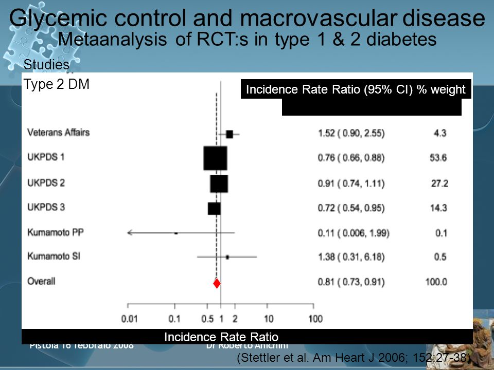 Pistoia 16 febbraio 2008Dr Roberto Anichini Glycemic control and macrovascular disease Metaanalysis of RCT:s in type 1 & 2 diabetes Incidence Rate Ratio (95% CI) % weight Incidence Rate Ratio Studies Type 2 DM (Stettler et al.