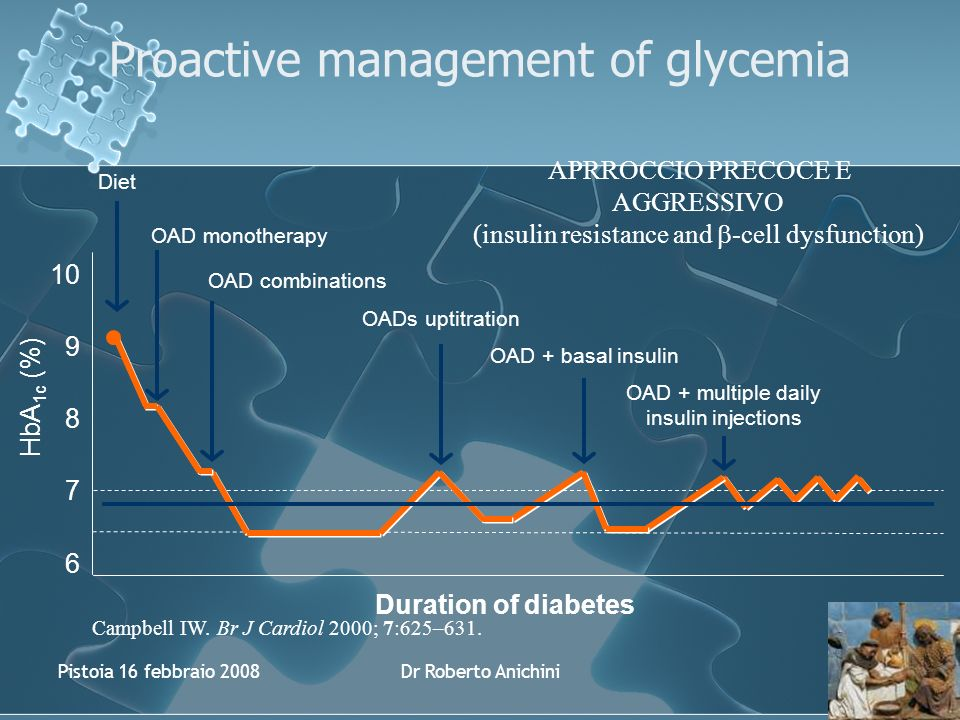 Pistoia 16 febbraio 2008Dr Roberto Anichini OAD + basal insulin OAD + multiple daily insulin injections Diet OAD monotherapy OAD combinations Proactive management of glycemia OADs uptitration Duration of diabetes 7 6 9 8 HbA 1c (%) 10 APRROCCIO PRECOCE E AGGRESSIVO (insulin resistance and -cell dysfunction) Campbell IW.
