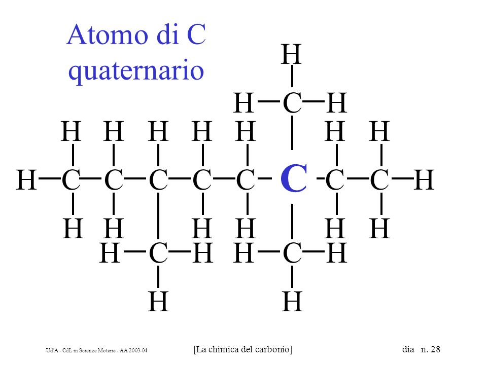 Ud A - CdL in Scienze Motorie - AA [La chimica del carbonio] dia n.