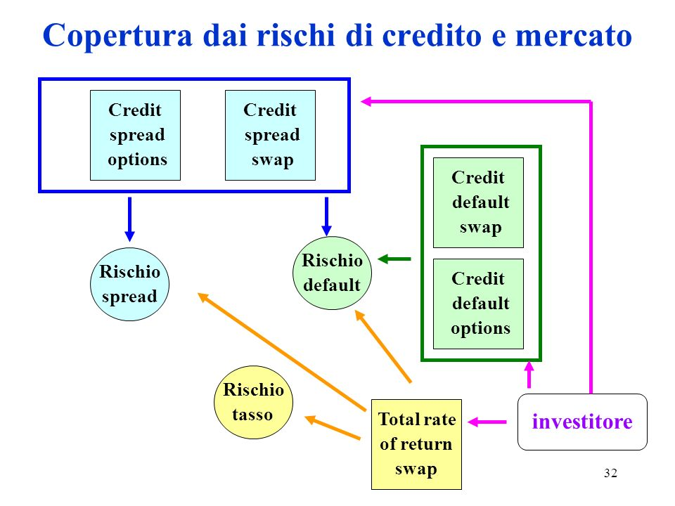 32 Copertura dai rischi di credito e mercato Rischio tasso Rischio default Rischio spread Credit default swap Credit default options Credit spread options Credit spread swap Total rate of return swap investitore