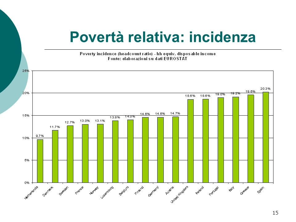 15 Povertà relativa: incidenza