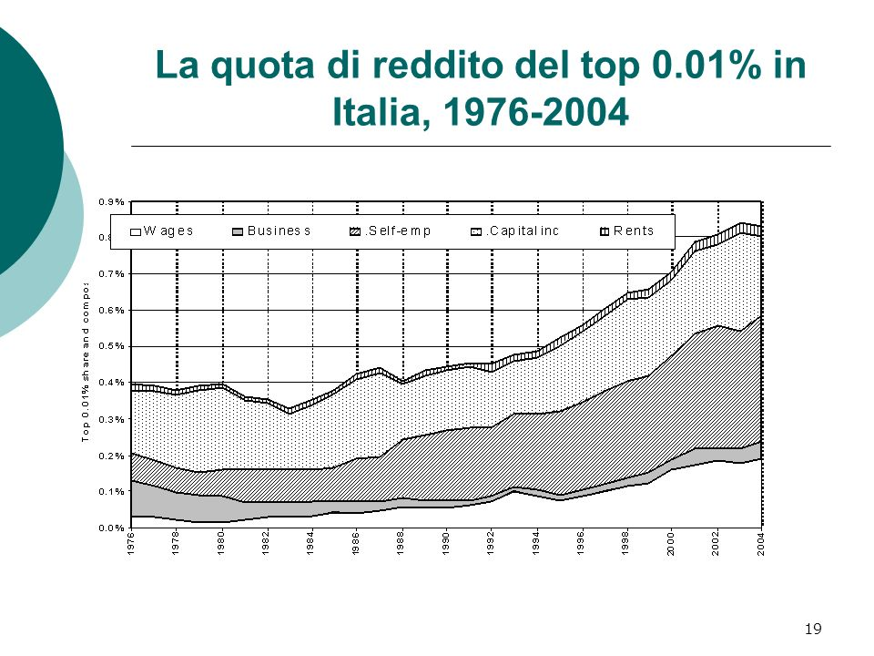 19 La quota di reddito del top 0.01% in Italia,