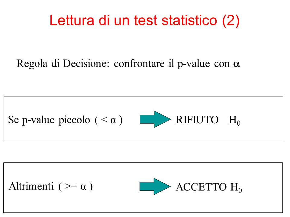 Lettura di un test statistico (2) Se p-value piccolo ( < α ) RIFIUTO H 0 Altrimenti ( >= α ) ACCETTO H 0 Regola di Decisione: confrontare il p-value con