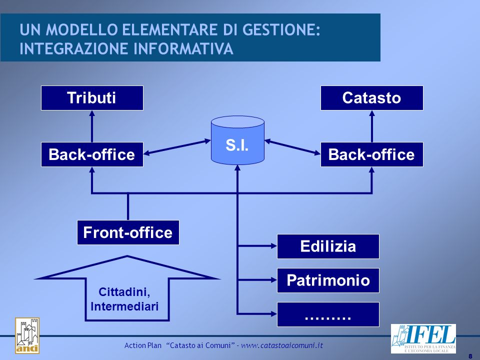 8 Action Plan Catasto ai Comuni -   TributiCatasto Front-office Back-office ……… Patrimonio Edilizia S.I.