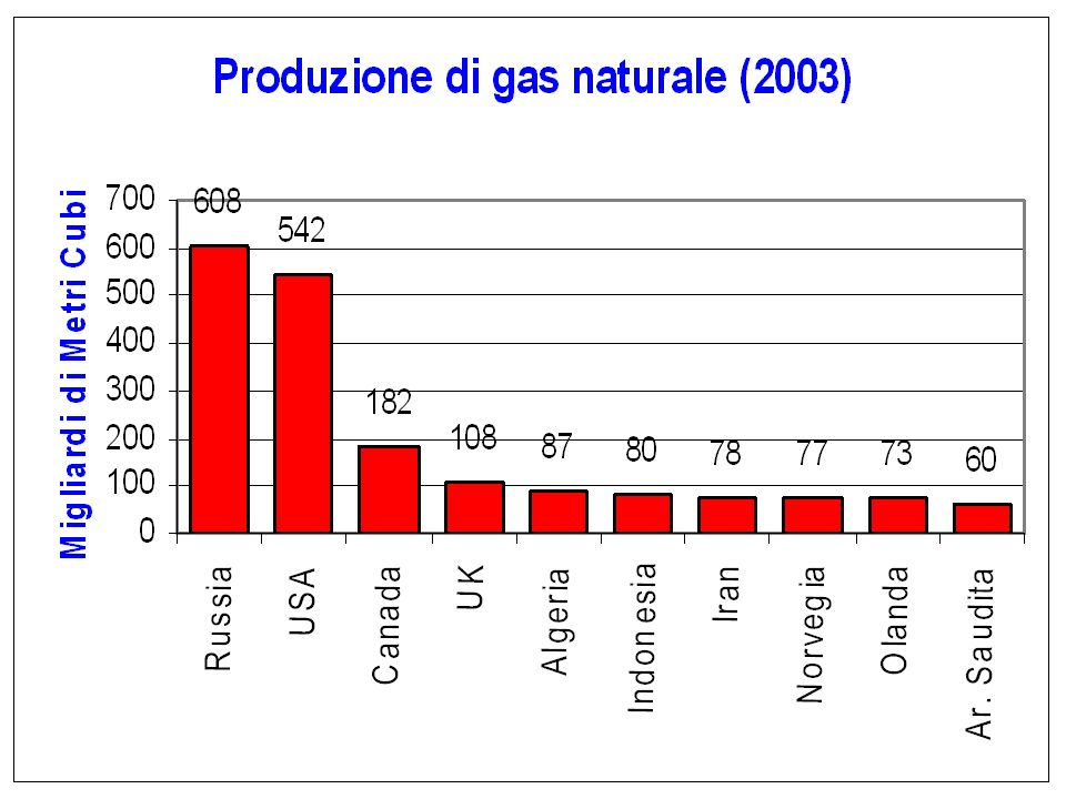 Il Gas naturale