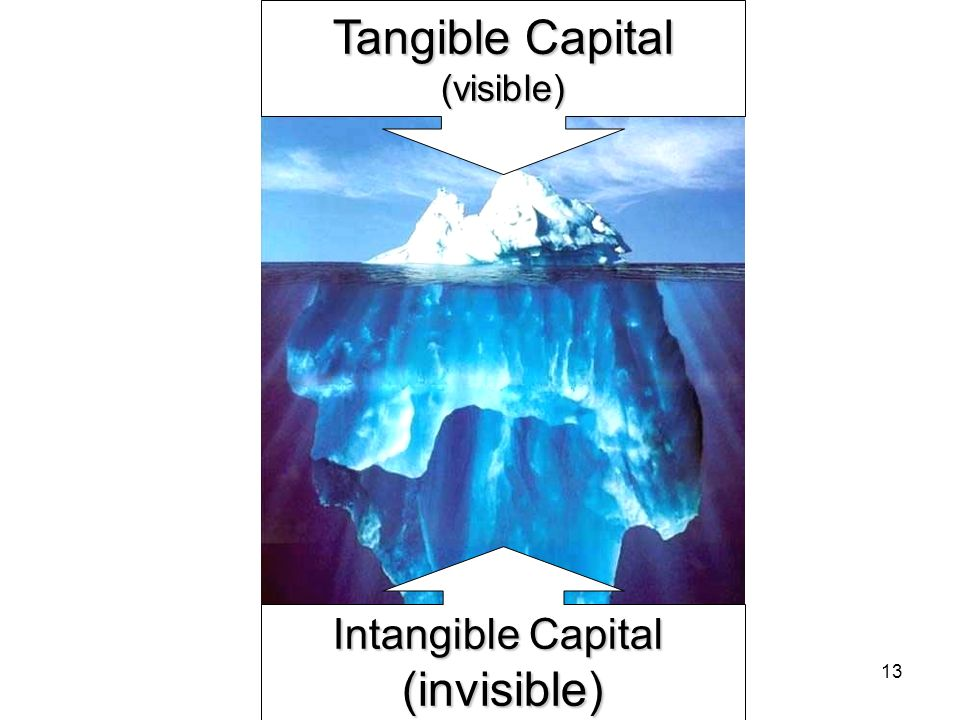 13 Tangible Capital (visible) Intangible Capital (invisible)