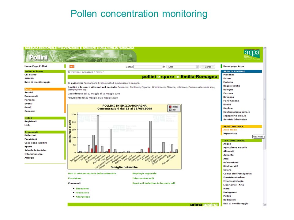 Pollen concentration monitoring