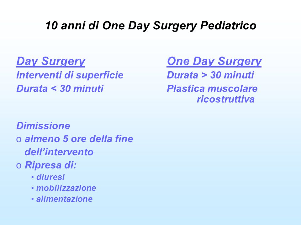 10 anni di One Day Surgery Pediatrico Day SurgeryOne Day Surgery Interventi di superficieDurata > 30 minuti Durata < 30 minutiPlastica muscolare ricostruttiva Dimissione o almeno 5 ore della fine dellintervento o Ripresa di: diuresi mobilizzazione alimentazione