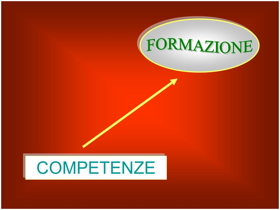 ABILITACONOSCENZE CAPACITACOMPETENZE