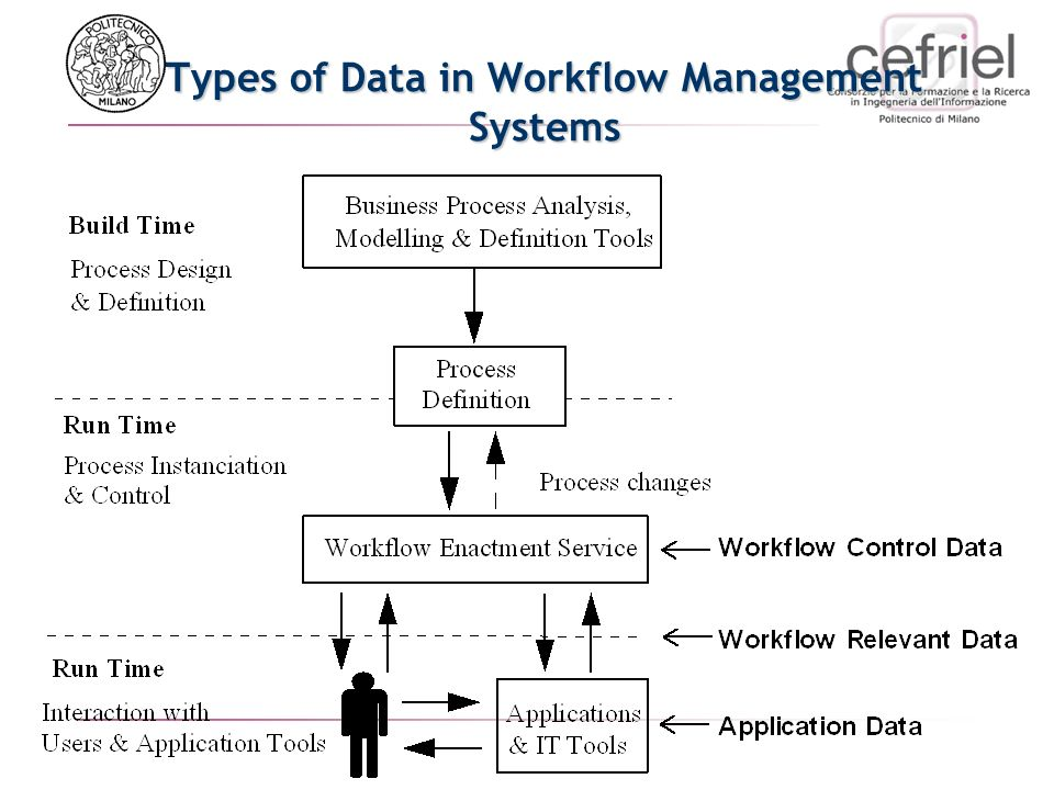 Types of Data in Workflow Management Systems